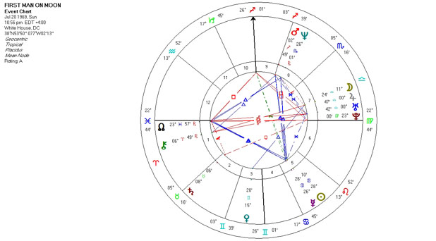 Mundane Astrology Chart Horoscope for the First Man on the Moon - July 20, 1969